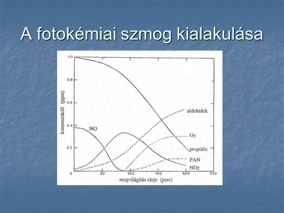 Hazai háttér szennyezettség értékek száraz ülepedésre SO 2 -S és NO 3 -N: 1-1 g m -2 év -1 C A : háttér koncentráció; v d : üleped.