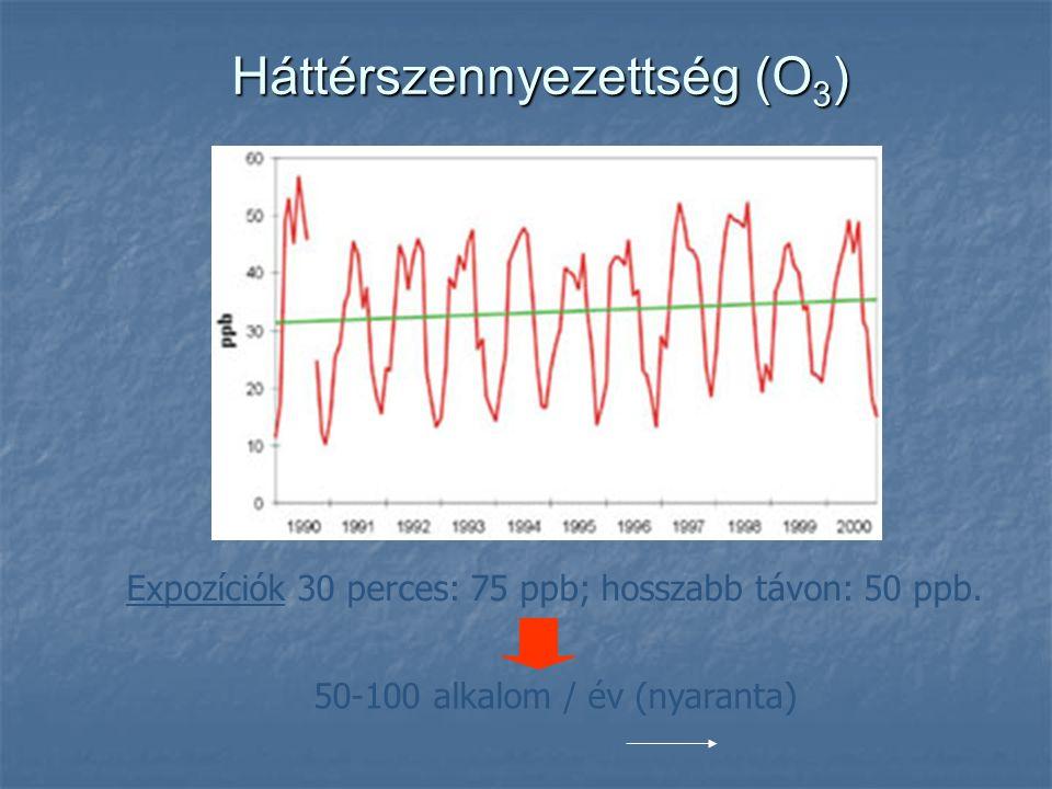 Háttérszennyezettség (O 3 ) Expozíciók 30 perces: 75 ppb; hosszabb távon: 50 ppb. 50-100 alkalom / év (nyaranta)