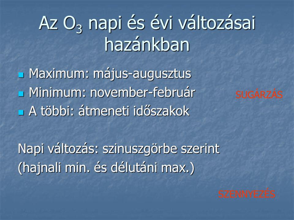 Az O 3 napi és évi változásai hazánkban Maximum: május-augusztus Maximum: május-augusztus Minimum: november-február Minimum: november-február A többi: