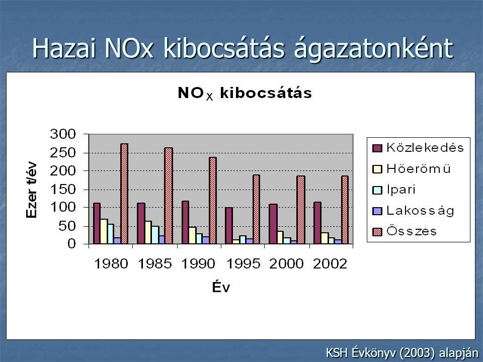 Hazai NOx kibocsátás ágazatonként a KSH Évkönyv (2003) alapján