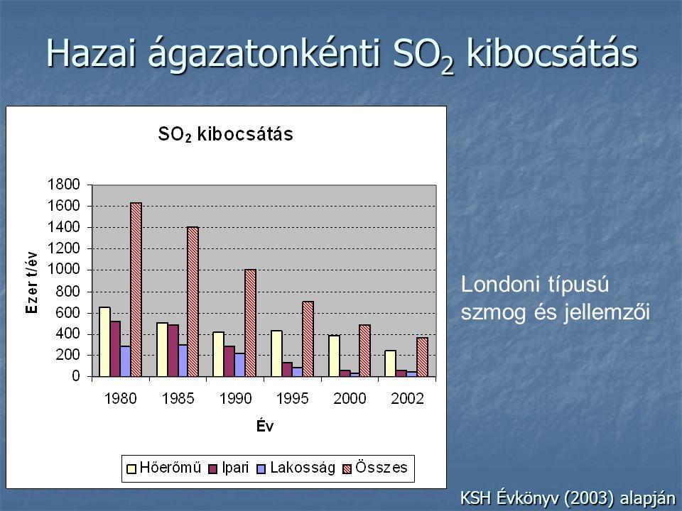 Hazai ágazatonkénti SO 2 kibocsátás Londoni típusú szmog és jellemzői KSH Évkönyv (2003) alapján