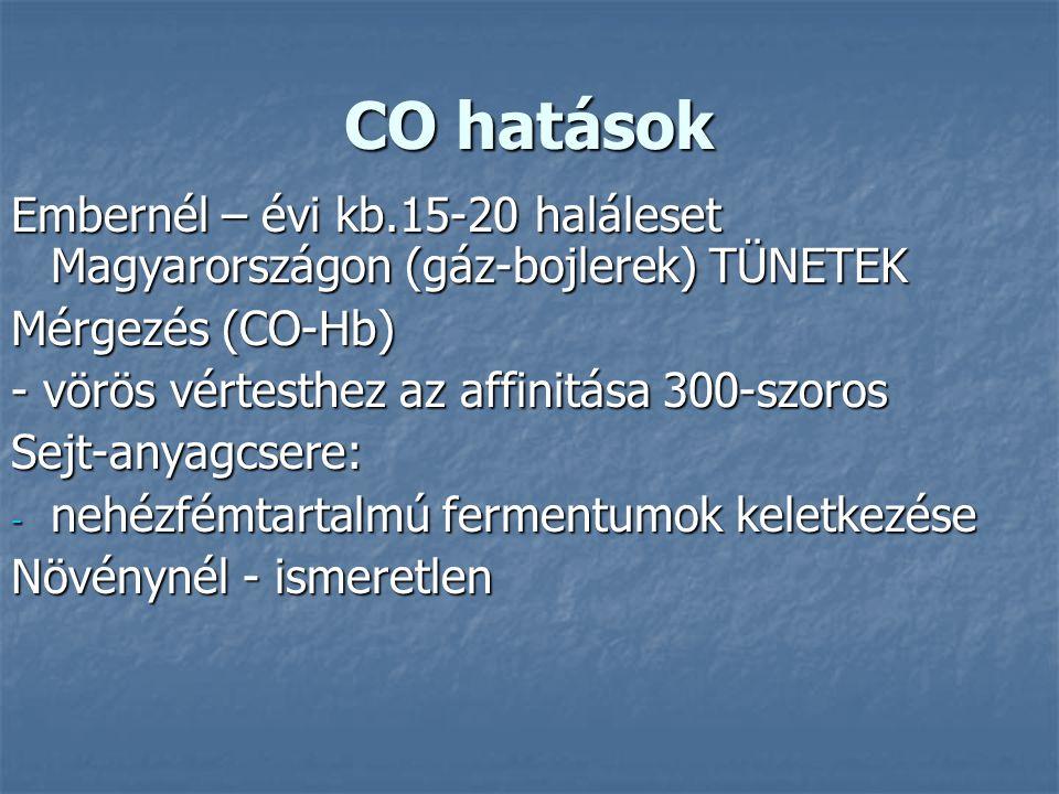 CO hatások Embernél – évi kb.15-20 haláleset Magyarországon (gáz-bojlerek) TÜNETEK Mérgezés (CO-Hb) - vörös vértesthez az affinitása 300-szoros Sejt-a