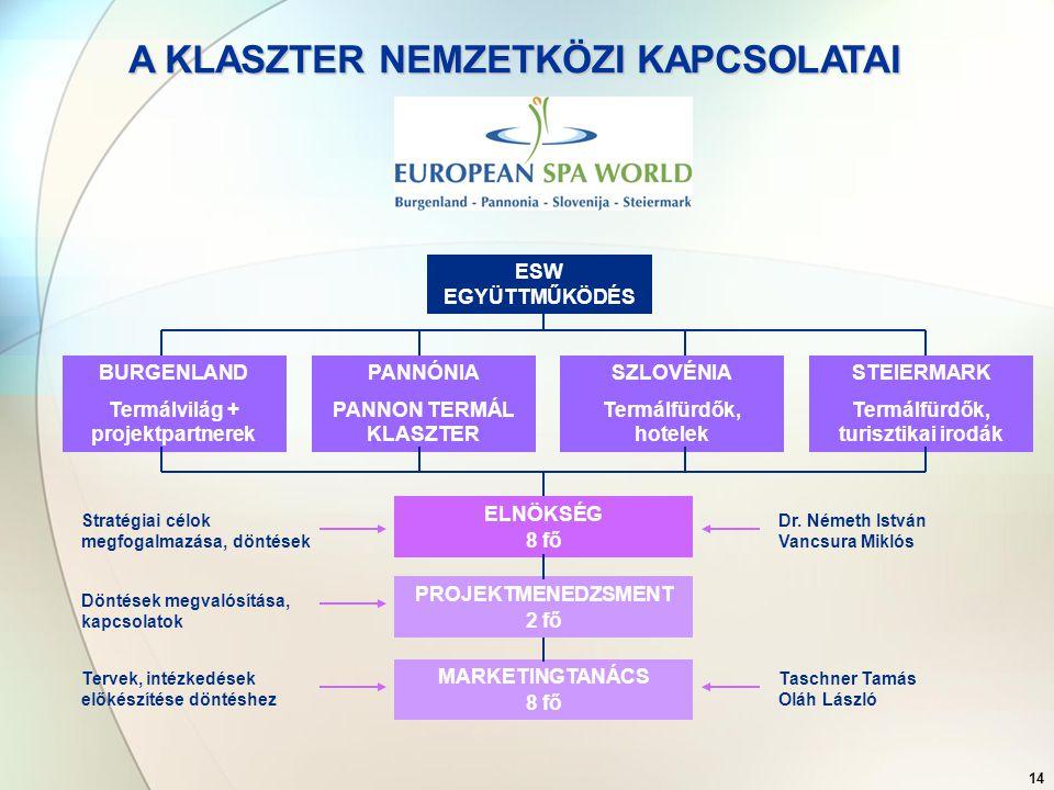 15 Célok:  egy sikeres egészségturizmus desztináció felépítése a nemzetközi piacra  új turisztikai termékek fejlesztése, értékesítése  marketing a nemzetközi piacon Megvalósítás:  közös márka megalkotása  közös pályázatok  közös szinergiahatások érvényesítése
