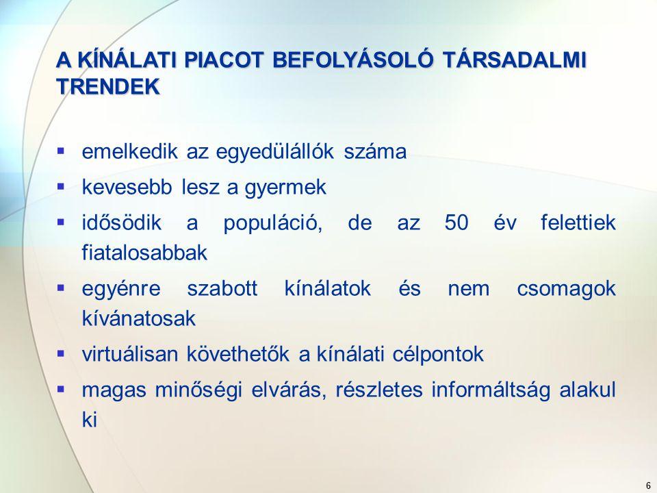 7 Egészség- turizmus AusztriaCsehországRomániaSzlovákiaSzlovénia Ár/érték arányRRREE GyógyhatásREEEE Szolgáltatási színvonal JERRJ InfrastruktúraJERRJ ProgramokJERRE ElérhetőségJJRRR ImageJJRRE ahol: E: egyformaR: rosszabbJ: jobb megítélés EGÉSZSÉGTURISZTIKAI VERSENYTÁRSAK A NÉMET PIACON HAZAI ÖSSZEHASONLÍTÁSBAN