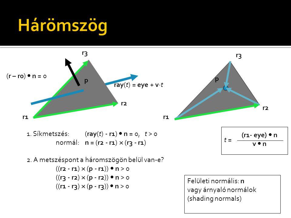 1. Síkmetszés: (ray(t) - r1)  n = 0, t > 0 normál: n = (r2 - r1)  (r3 - r1) 2.