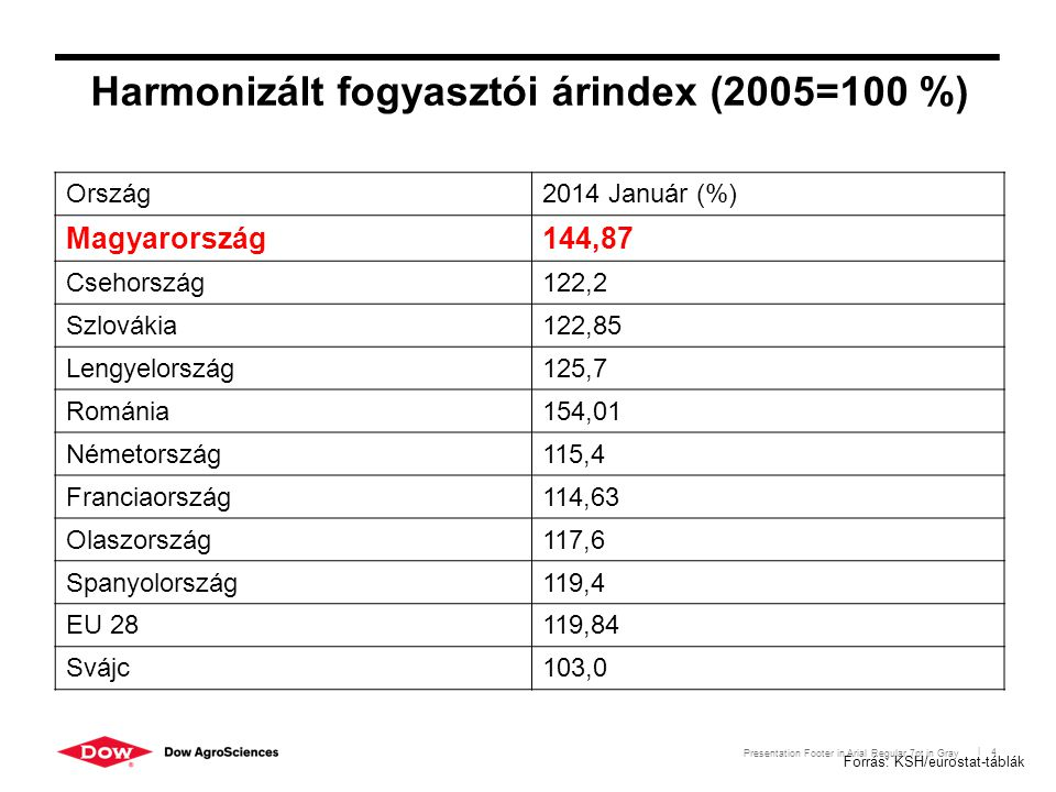 Presentation Footer in Arial Regular 7pt in Gray | 4 Harmonizált fogyasztói árindex (2005=100 %) Ország2014 Január (%) Magyarország144,87 Csehország12