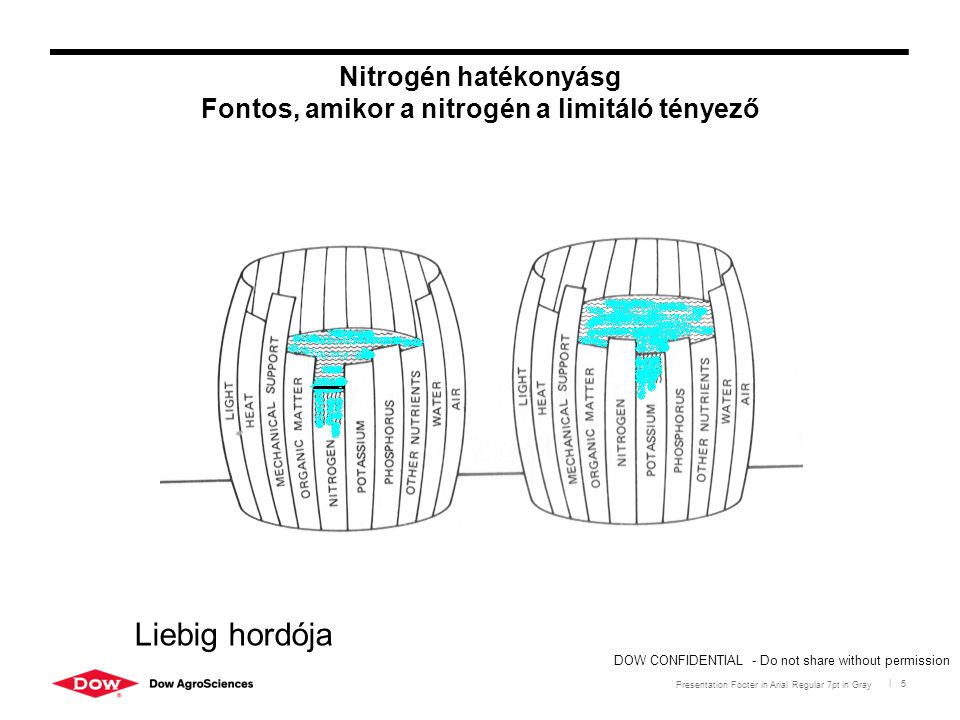 Presentation Footer in Arial Regular 7pt in Gray | 5 Nitrogén hatékonyásg Fontos, amikor a nitrogén a limitáló tényező DOW CONFIDENTIAL - Do not share