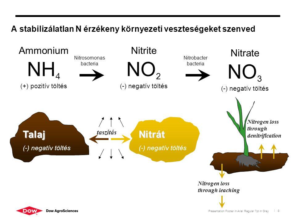 Presentation Footer in Arial Regular 7pt in Gray | 8 Talaj (-) negatív töltés Nitrát (-) negatív töltés taszítás Nitrogen loss through leaching Nitrog