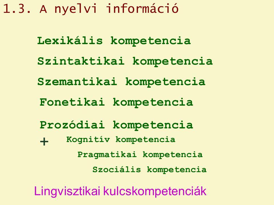 Prozódiai kompetencia Lexikális kompetencia Szintaktikai kompetencia Szemantikai kompetencia Lingvisztikai kulcskompetenciák Fonetikai kompetencia + Pragmatikai kompetencia Kognitív kompetencia Szociális kompetencia 1.3.