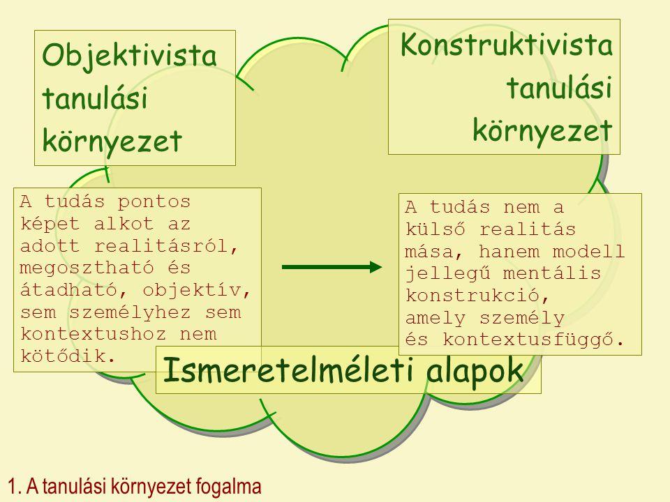 1. A tanulási környezet fogalma Objektivista tanulási környezet Konstruktivista tanulási környezet A tudás pontos képet alkot az adott realitásról, me