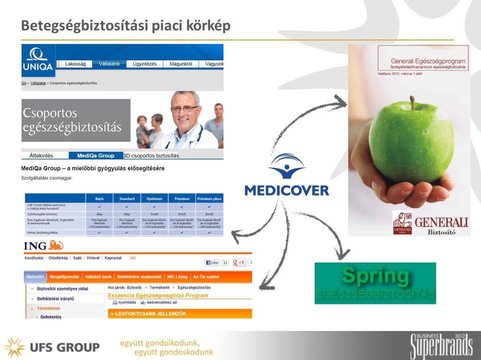 Betegségbiztosítási piaci körkép Spring EGÉSZSÉGBIZTOSÍTÁS
