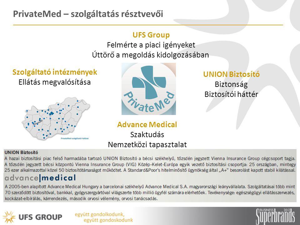 PrivateMed – szolgáltatás résztvevői UFS Group Felmérte a piaci igényeket Úttörő a megoldás kidolgozásában Advance Medical Szaktudás Nemzetközi tapasz