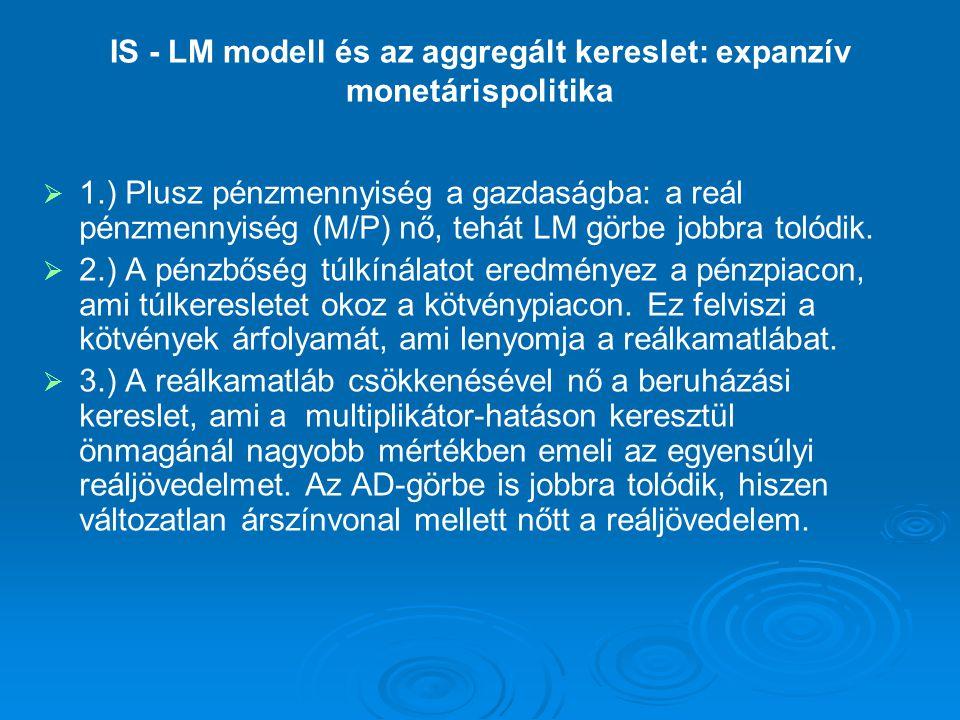 IS - LM modell és az aggregált kereslet: expanzív monetárispolitika   1.) Plusz pénzmennyiség a gazdaságba: a reál pénzmennyiség (M/P) nő, tehát LM