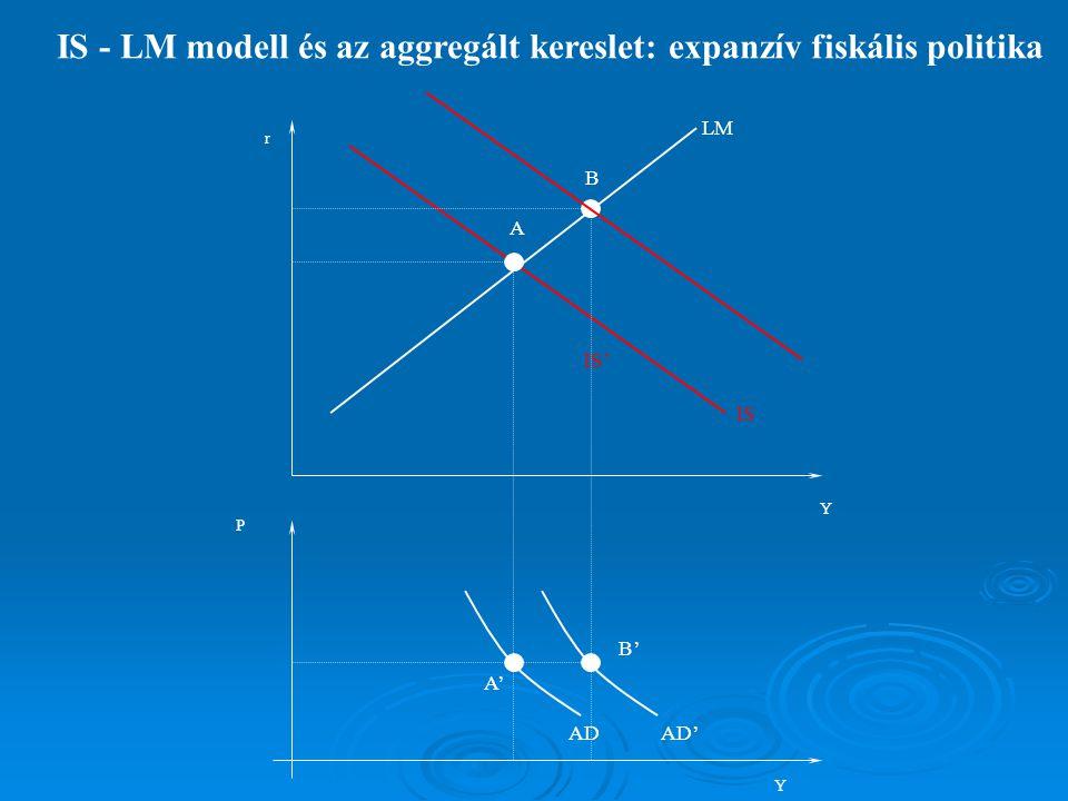 IS - LM modell és az aggregált kereslet: expanzív fiskális politika IS IS' LM ADAD' A' B' A B Y P Y r