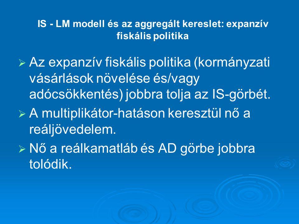IS - LM modell és az aggregált kereslet: expanzív fiskális politika   Az expanzív fiskális politika (kormányzati vásárlások növelése és/vagy adócsök