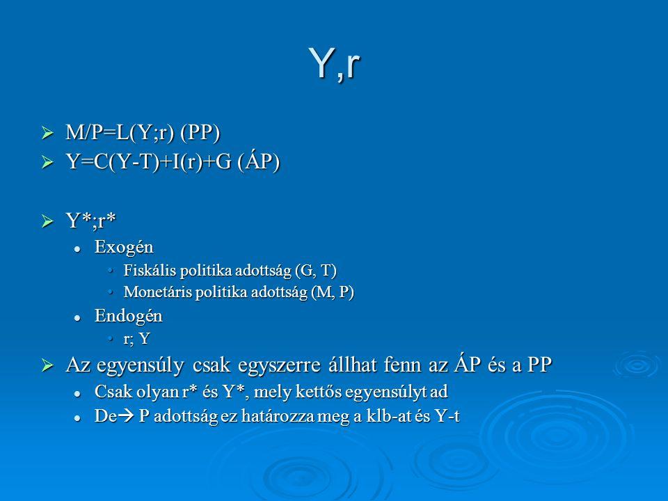 Y,r  M/P=L(Y;r) (PP)  Y=C(Y-T)+I(r)+G (ÁP)  Y*;r* Exogén Exogén Fiskális politika adottság (G, T)Fiskális politika adottság (G, T) Monetáris politi