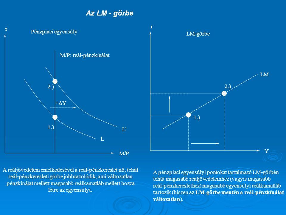 r M/P r LM Y Pénzpiaci egyensúly LM-görbe M/P: reál-pénzkínálat L L' +ΔY 1.) 2.) 1.) 2.) A reáljövedelem emelkedésével a reál-pénzkereslet nő, tehát r