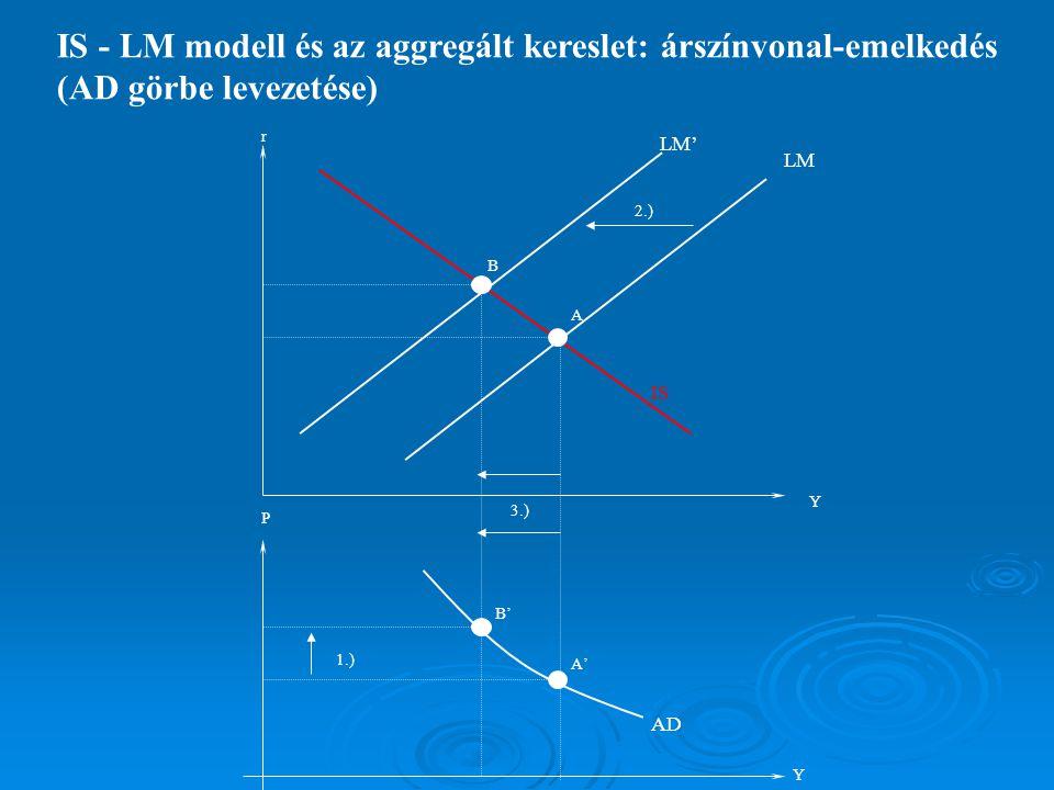 IS - LM modell és az aggregált kereslet: árszínvonal-emelkedés (AD görbe levezetése) A B A' B' 1.) 2.) 3.) Y Y r P AD IS LM LM'