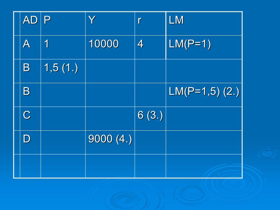 Azaz: P ↑  P ↑  LM←  LM←  r ↑  r ↑  Y ↓  AD-n balra mozdul Y ↓  AD-n balra mozdul  Mi történik, ha csökken az árszínvonal.