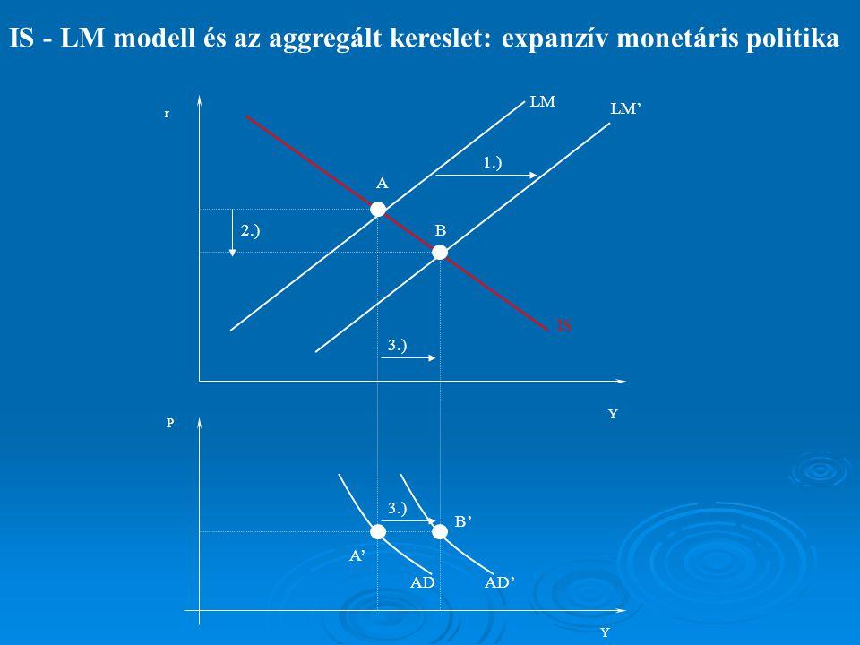 IS - LM modell és az aggregált kereslet: expanzív monetárispolitika   1.) Plusz pénzmennyiség a gazdaságba: a reál pénzmennyiség (M/P) nő, tehát LM görbe jobbra tolódik.