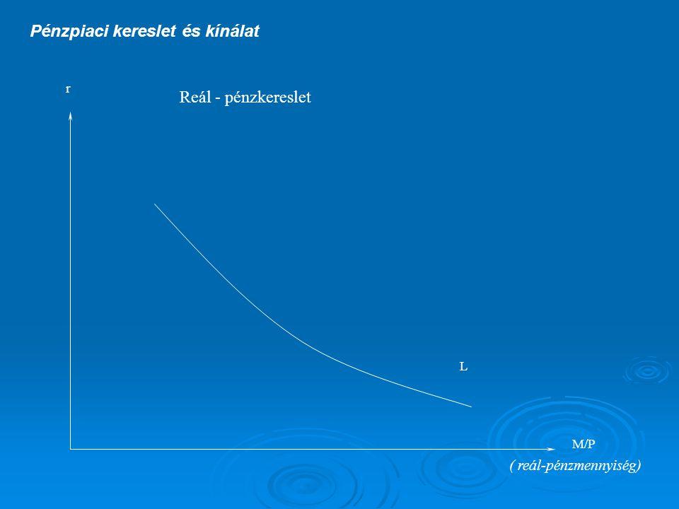 Pénzpiaci kereslet és kínálat r M/P Reál - pénzkereslet ( reál-pénzmennyiség) L 1.) A reál-pénzkereslet a kamatláb csökkenő függvénye.