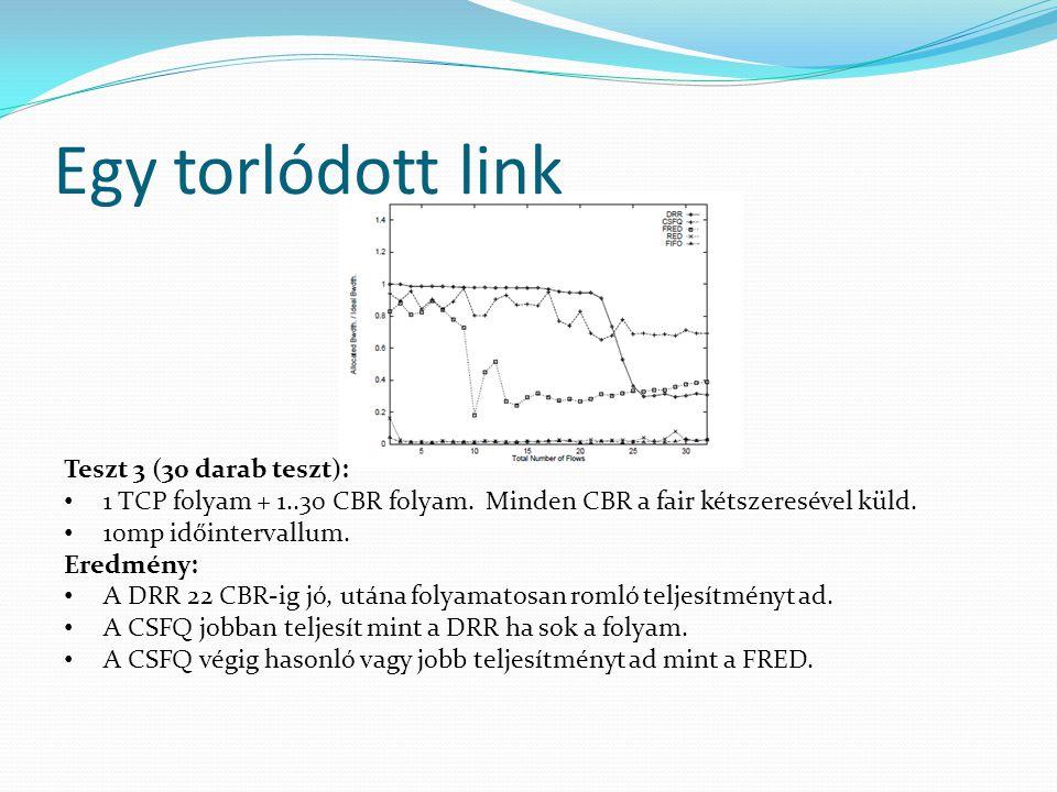 Egy torlódott link Teszt 3 (30 darab teszt): 1 TCP folyam + 1..30 CBR folyam. Minden CBR a fair kétszeresével küld. 10mp időintervallum. Eredmény: A D