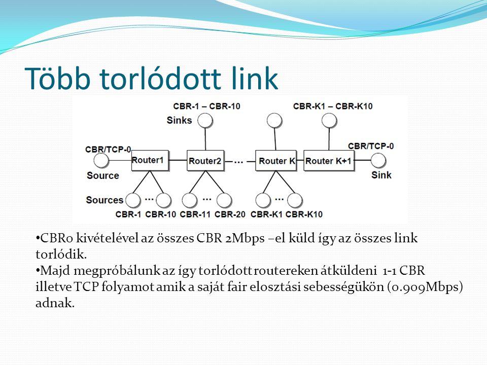 Több torlódott link CBR0 kivételével az összes CBR 2Mbps –el küld így az összes link torlódik. Majd megpróbálunk az így torlódott routereken átküldeni