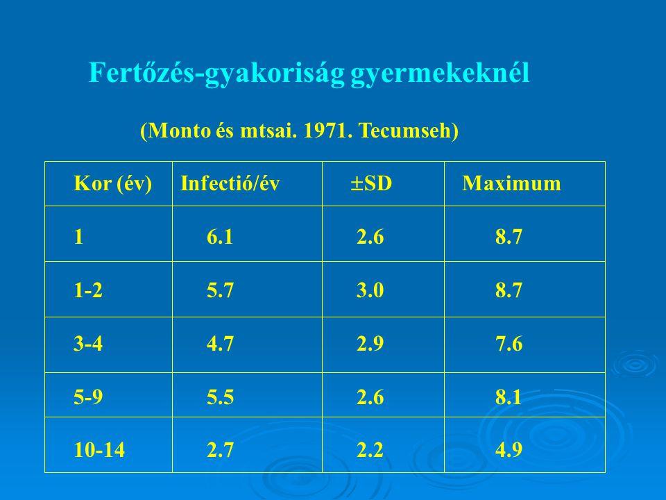 Fertőzés-gyakoriság gyermekeknél (Monto és mtsai.1971.