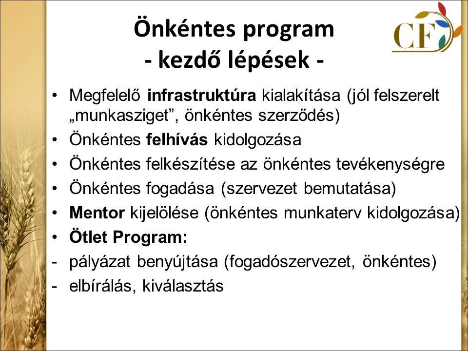 """Önkéntes program - kezdő lépések - Megfelelő infrastruktúra kialakítása (jól felszerelt """"munkasziget , önkéntes szerződés) Önkéntes felhívás kidolgozása Önkéntes felkészítése az önkéntes tevékenységre Önkéntes fogadása (szervezet bemutatása) Mentor kijelölése (önkéntes munkaterv kidolgozása) Ötlet Program: -pályázat benyújtása (fogadószervezet, önkéntes) -elbírálás, kiválasztás"""