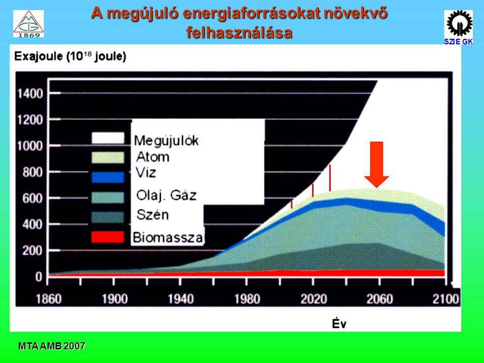 MTA AMB 2007 A megújuló energiaforrásokat növekvő felhasználása