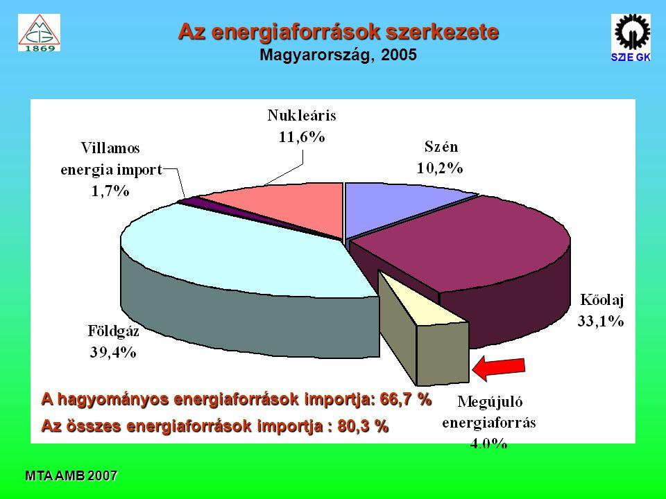 MTA AMB 2007 Az energiaforrások szerkezete Magyarország, 2005 A hagyományos energiaforrások importja: 66,7 % Az összes energiaforrások importja : 80,3 %
