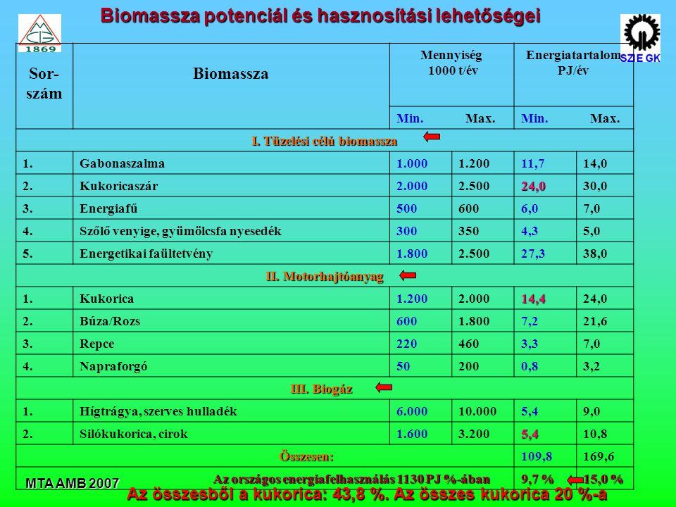 MTA AMB 2007 Sor- szám Biomassza Mennyiség 1000 t/év Energiatartalom PJ/év Min.
