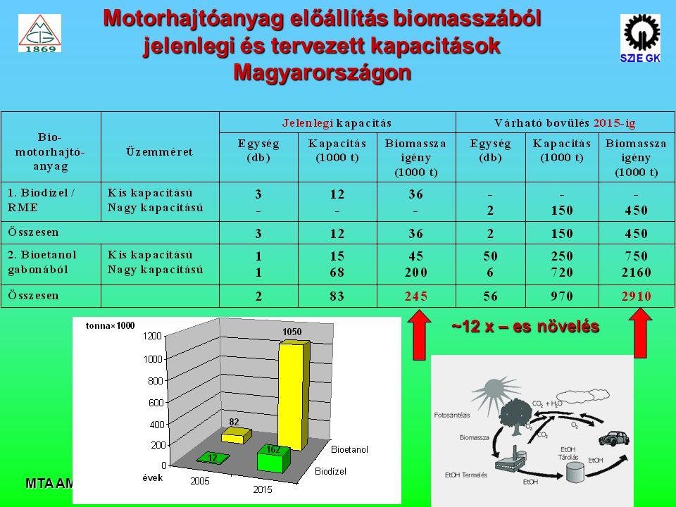 MTA AMB 2007 Motorhajtóanyag előállítás biomasszából jelenlegi és tervezett kapacitások Magyarországon ~12 x – es növelés