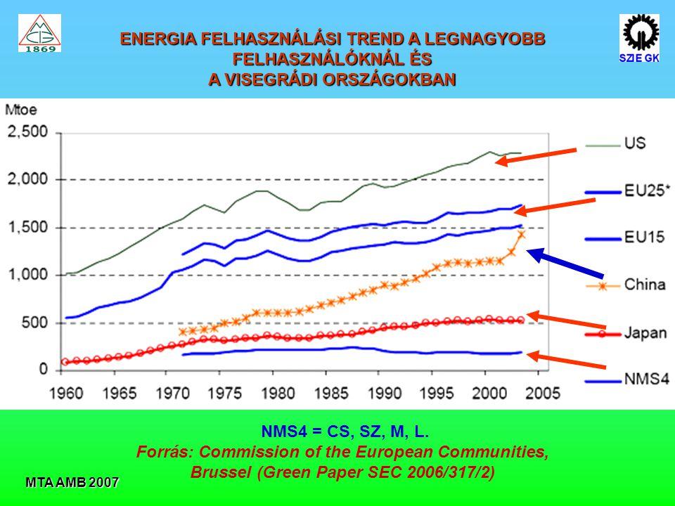 MTA AMB 2007 ENERGIA FELHASZNÁLÁSI TREND A LEGNAGYOBB FELHASZNÁLÓKNÁL ÉS A VISEGRÁDI ORSZÁGOKBAN NMS4 = CS, SZ, M, L.
