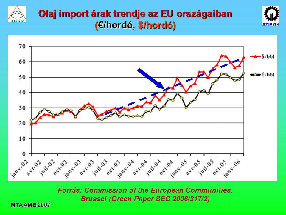 MTA AMB 2007 Olaj import árak trendje az EU országaiban (€/hordó, $/hordó) Forrás: Commission of the European Communities, Brussel (Green Paper SEC 2006/317/2)