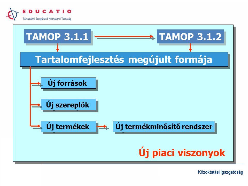 TAMOP 3.1.2 Tartalomfejlesztés megújult formája Új szereplők Új források Új termékek Új termékminősítő rendszer Új piaci viszonyok TAMOP 3.1.1