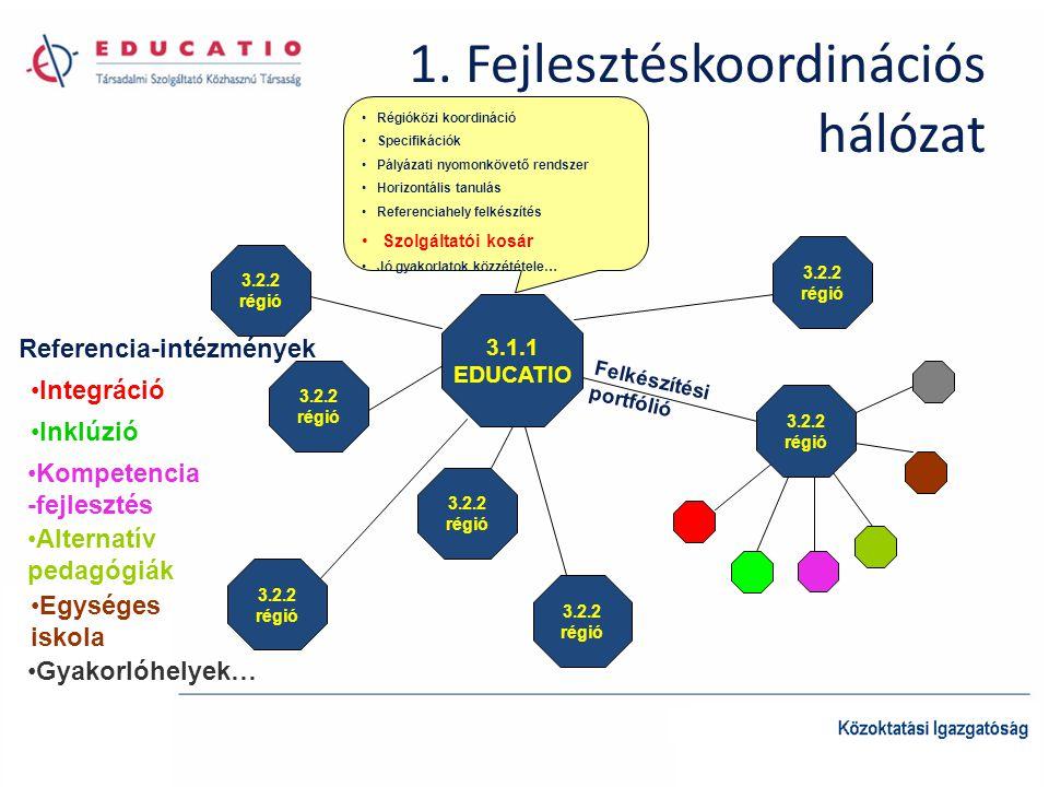1. Fejlesztéskoordinációs hálózat 3.1.1 EDUCATIO 3.2.2 régió 3.2.2 régió 3.2.2 régió 3.2.2 régió 3.2.2 régió 3.2.2 régió 3.2.2 régió Régióközi koordin