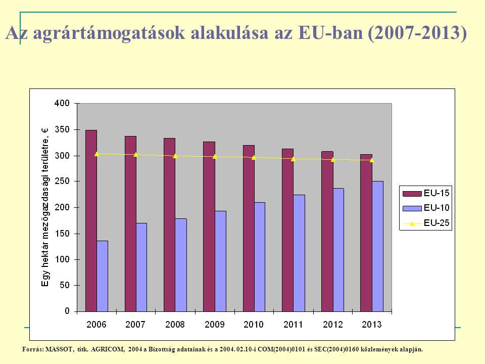 Az agrártámogatások alakulása az EU-ban (2007-2013) Forrás: MASSOT, titk. AGRICOM, 2004 a Bizottság adatainak és a 2004. 02.10-i COM(2004)0101 és SEC(
