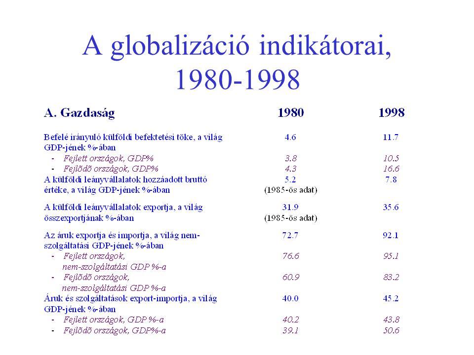 A globalizáció indikátorai, 1980-1998