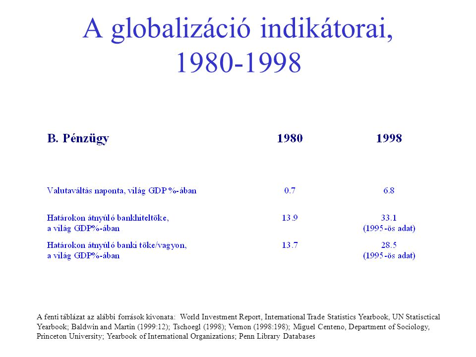 A fenti táblázat az alábbi források kivonata: World Investment Report, International Trade Statistics Yearbook, UN Statisctical Yearbook; Baldwin and Martin (1999:12); Tschoegl (1998); Vernon (1998:198); Miguel Centeno, Department of Sociology, Princeton University; Yearbook of International Organizations; Penn Library Databases