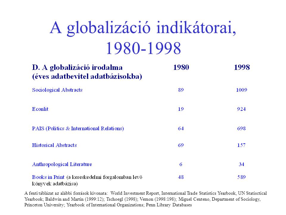 A globalizáció indikátorai, 1980-1998 A fenti táblázat az alábbi források kivonata: World Investment Report, International Trade Statistics Yearbook, UN Statisctical Yearbook; Baldwin and Martin (1999:12); Tschoegl (1998); Vernon (1998:198); Miguel Centeno, Department of Sociology, Princeton University; Yearbook of International Organizations; Penn Library Databases