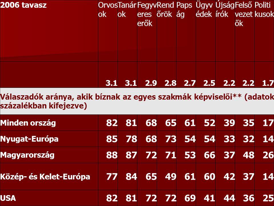 2006 tavaszOrvos ok Tanár ok Fegyv eres erők Rend őrök Paps ág Ügyv édek Újság írók Felső vezet ők Politi kusok 3.1 2.92.82.72.52.2 1.7 Válaszadók aránya, akik bíznak az egyes szakmák képviselői** (adatok százalékban kifejezve) Minden ország 828168656152393517 Nyugat-Európa 8578687354 333214 Magyarország 888772715366374826 Közép- és Kelet-Európa 778465496160423714 USA 828172 6941443625