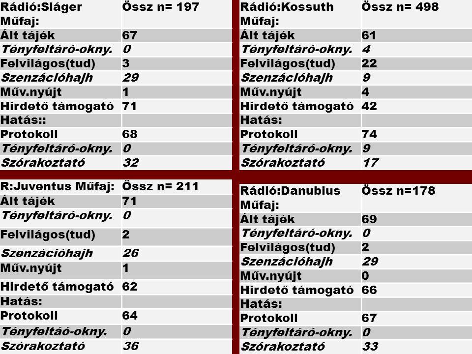 Rádió:Kossuth Műfaj: Össz n= 498 Ált tájék61 Tényfeltáró-okny.4 Felvilágos(tud)22 Szenzációhajh9 Műv.nyújt4 Hirdető támogató42 Hatás: Protokoll74 Tény