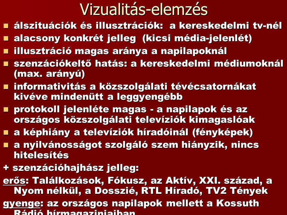 Vizualitás-elemzés álszituációk és illusztrációk: a kereskedelmi tv-nél álszituációk és illusztrációk: a kereskedelmi tv-nél alacsony konkrét jelleg (kicsi média-jelenlét) alacsony konkrét jelleg (kicsi média-jelenlét) illusztráció magas aránya a napilapoknál illusztráció magas aránya a napilapoknál szenzációkeltő hatás: a kereskedelmi médiumoknál (max.