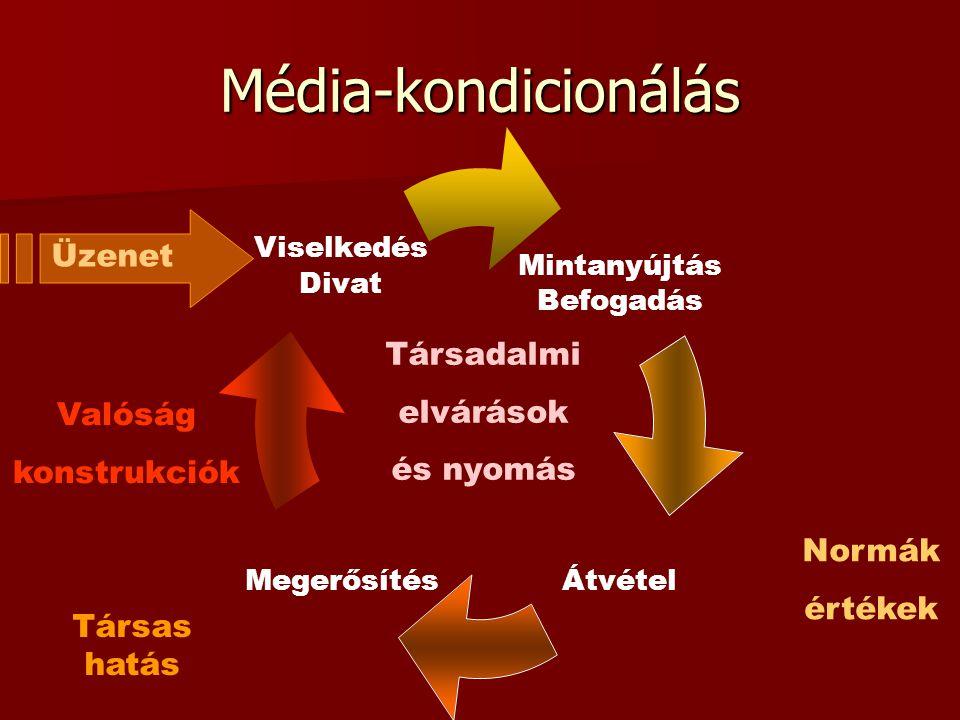 Média-kondicionálás Üzenet Mintanyújtás Befogadás ÁtvételMegerősítés Viselkedés Divat Társadalmi elvárások és nyomás Társas hatás Valóság konstrukciók Normák értékek
