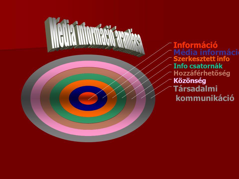 Információ Média információ Szerkesztett info Info csatornák Hozzáférhetőség