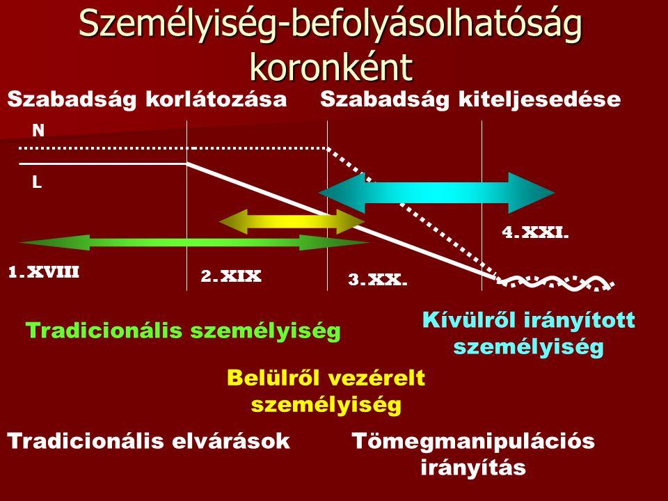 Személyiség-befolyásolhatóság koronként L N 1. XVIII 2.