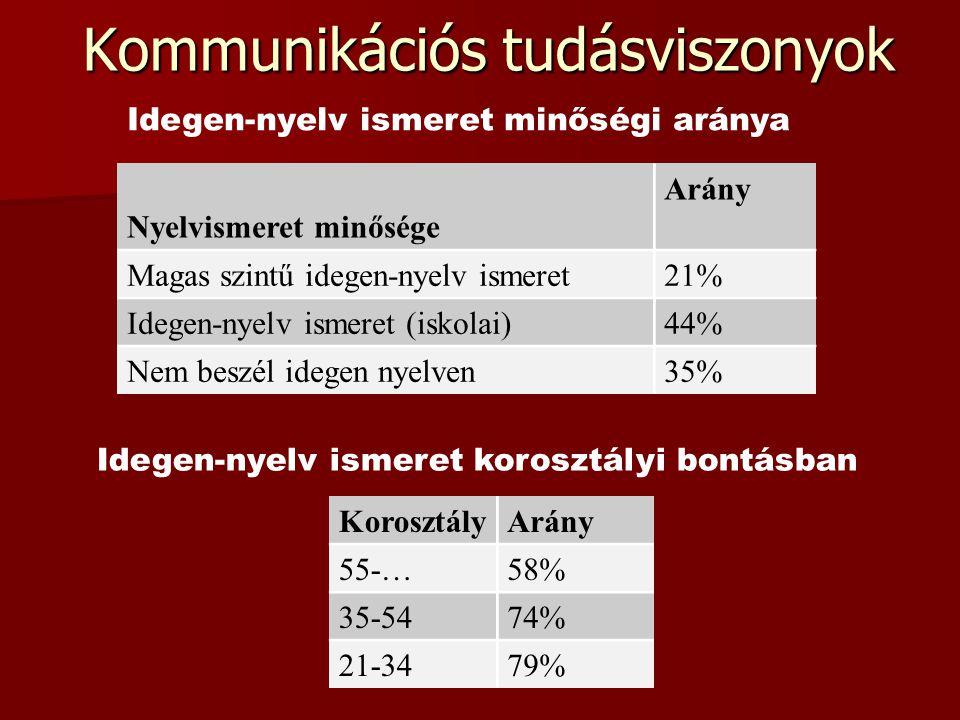 Kommunikációs tudásviszonyok Idegen-nyelv ismeret minőségi aránya Nyelvismeret minősége Arány Magas szintű idegen-nyelv ismeret21% Idegen-nyelv ismeret (iskolai)44% Nem beszél idegen nyelven35% Idegen-nyelv ismeret korosztályi bontásban KorosztályArány 55-…58% 35-5474% 21-3479%