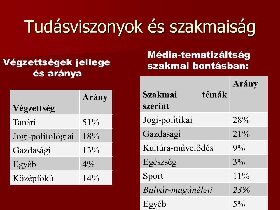 Tudásviszonyok és szakmaiság Végzettségek jellege és aránya : Végzettség Arány Tanári51% Jogi-politológiai18% Gazdasági13% Egyéb4% Középfokú14% Média-tematizáltság szakmai bontásban: Szakmai témák szerint Arány Jogi-politikai28% Gazdasági21% Kultúra-művelődés9% Egészség3% Sport11% Bulvár-magánéleti23% Egyéb5%
