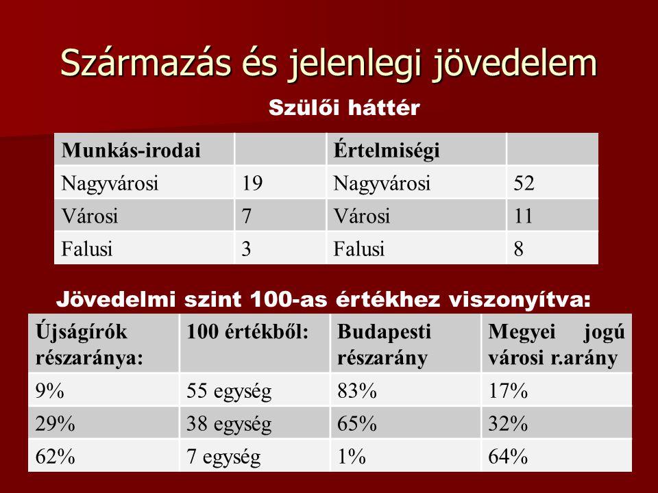 Származás és jelenlegi jövedelem Szülői háttér Munkás-irodaiÉrtelmiségi Nagyvárosi19Nagyvárosi52 Városi7 11 Falusi3 8 Jövedelmi szint 100-as értékhez viszonyítva: Újságírók részaránya: 100 értékből:Budapesti részarány Megyei jogú városi r.arány 9%55 egység83%17% 29%38 egység65%32% 62%7 egység1%64%